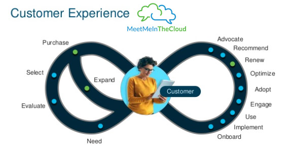 Being a Customer Experience Specialized Partner