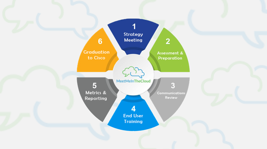 6 Steps to Accelerate Collaboration Technology Adoption